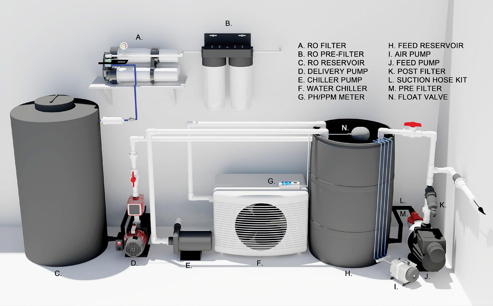 Reservoir Amp Water Management Greencoast Hydroponics